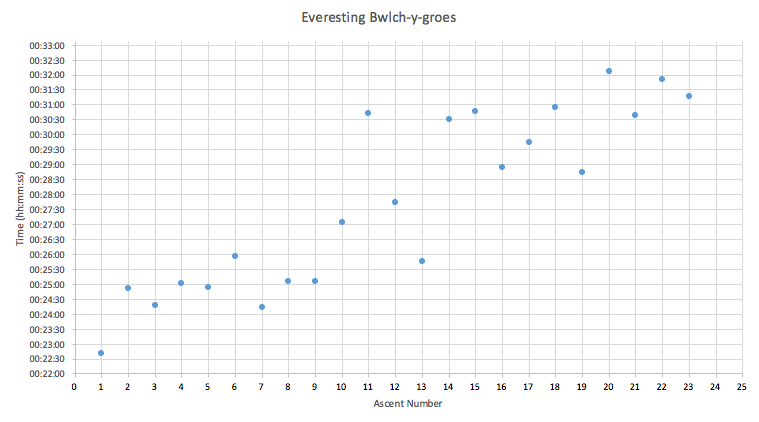 everesting-bwlch-y-groes-ascent-times-graph